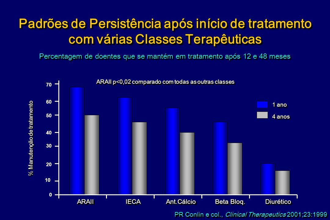 Percentagem de doentes que se mantém em tratamento após 12 e 48 meses