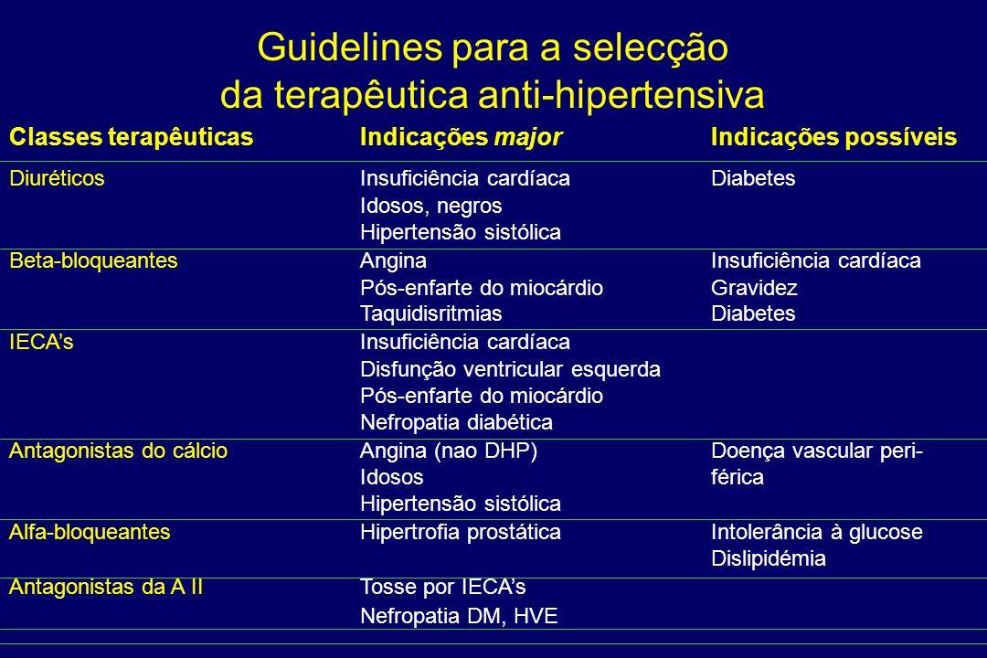 Guidelines para a selecção da terapêutica anti-hipertensiva