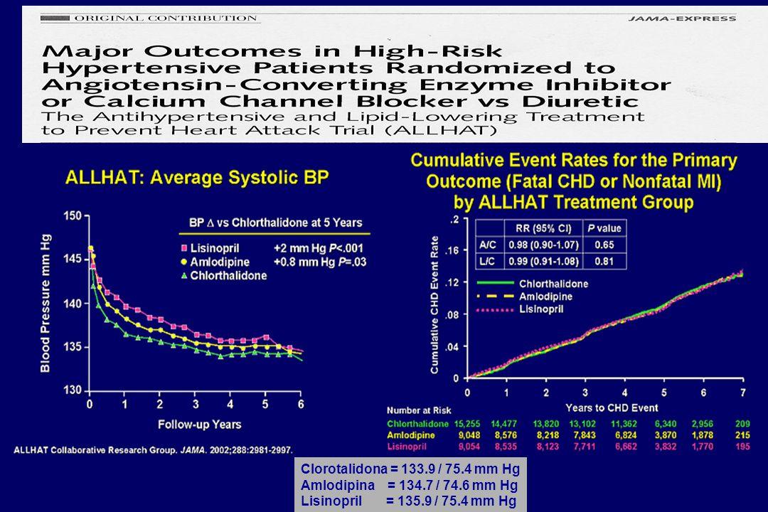 Clorotalidona = 133.9 / 75.4 mm Hg Amlodipina = 134.7 / 74.6 mm Hg.