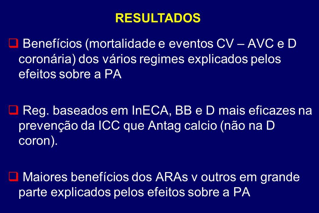 RESULTADOS Benefícios (mortalidade e eventos CV – AVC e D coronária) dos vários regimes explicados pelos efeitos sobre a PA.