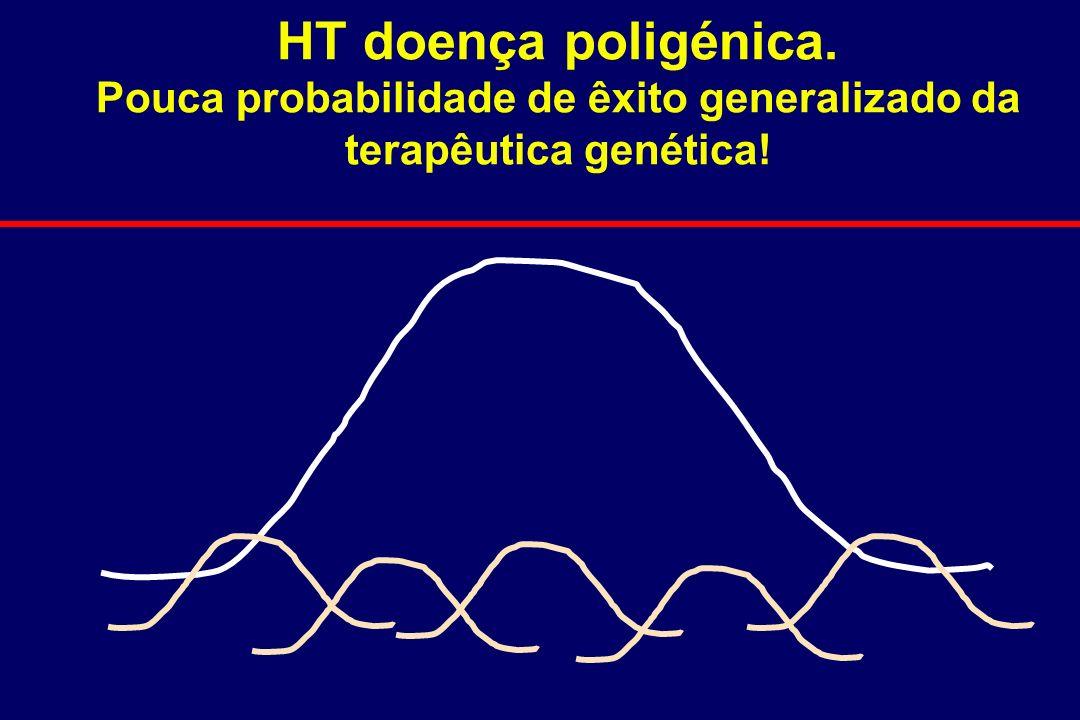 HT doença poligénica. Pouca probabilidade de êxito generalizado da terapêutica genética!