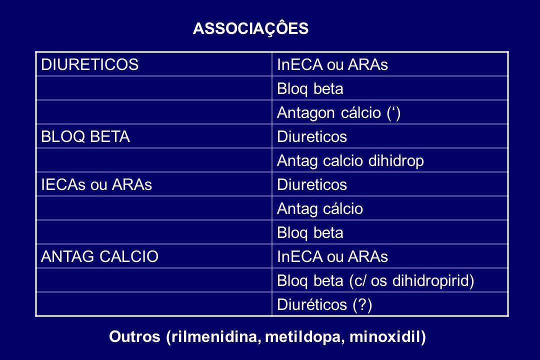 Bloq beta (c/ os dihidropirid) Diuréticos ( )