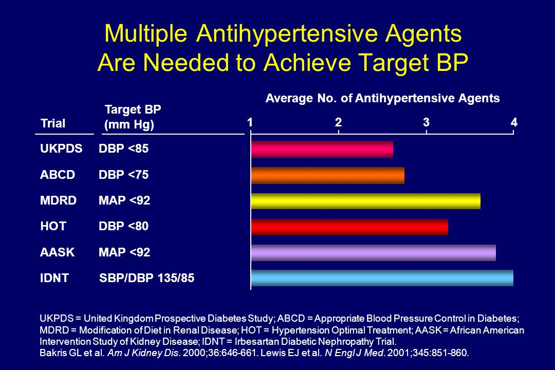 Multiple Antihypertensive Agents Are Needed to Achieve Target BP