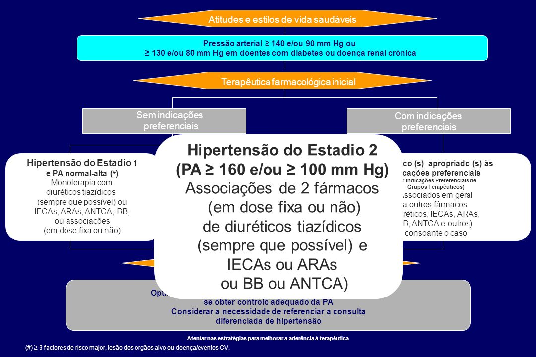 Hipertensão do Estadio 2 (PA ≥ 160 e/ou ≥ 100 mm Hg)