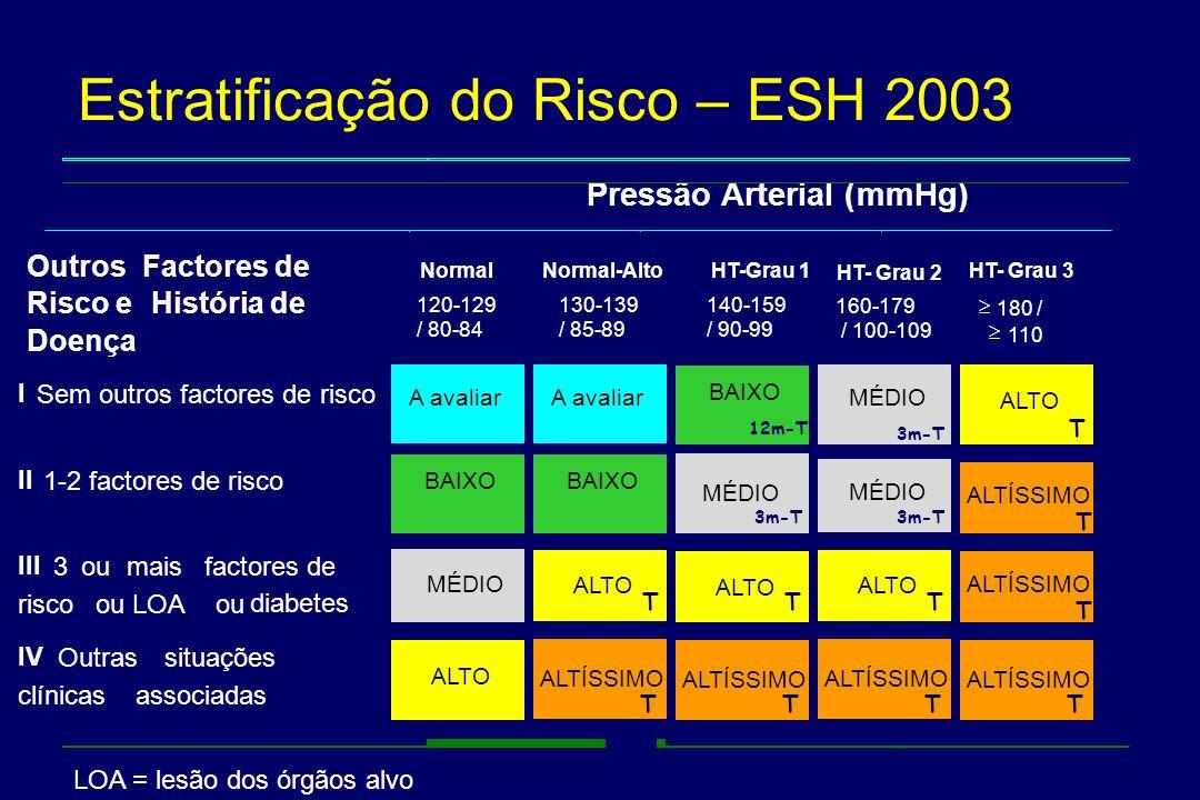 Estratificação do Risco – ESH 2003
