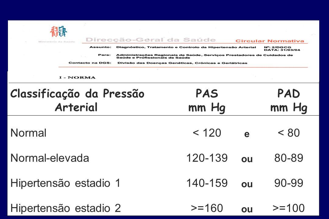 Classificação da Pressão Arterial PAS mm Hg PAD