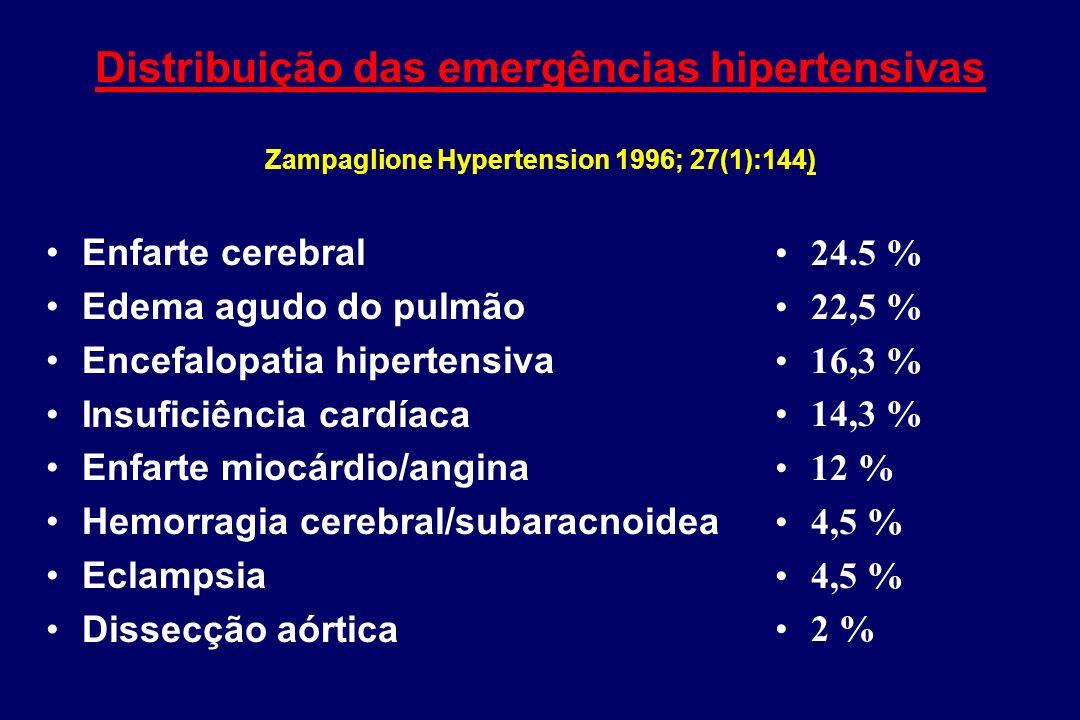 Distribuição das emergências hipertensivas Zampaglione Hypertension 1996; 27(1):144)