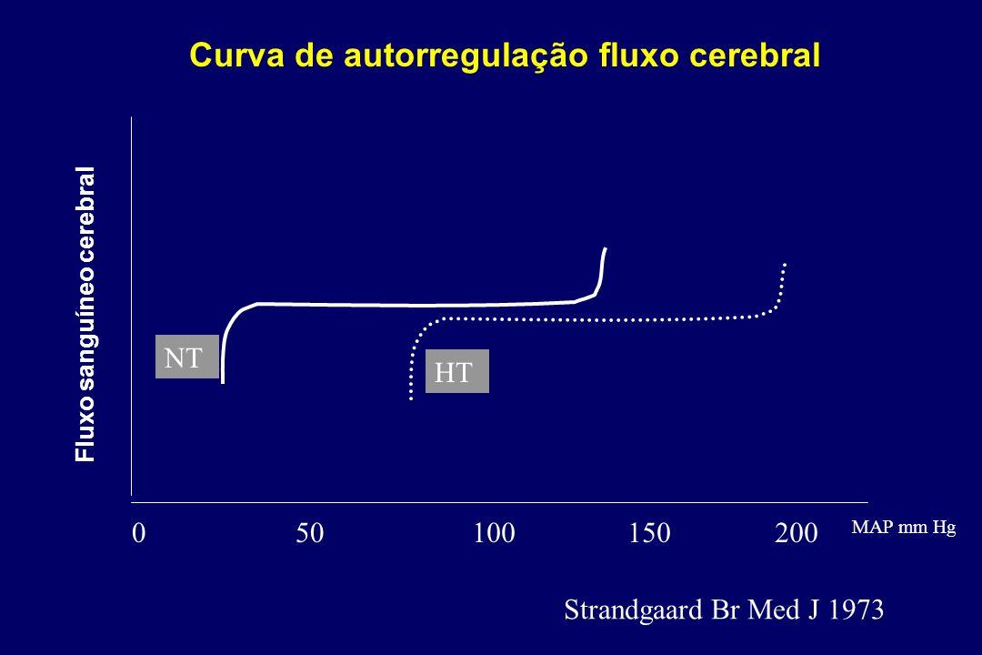 Curva de autorregulação fluxo cerebral