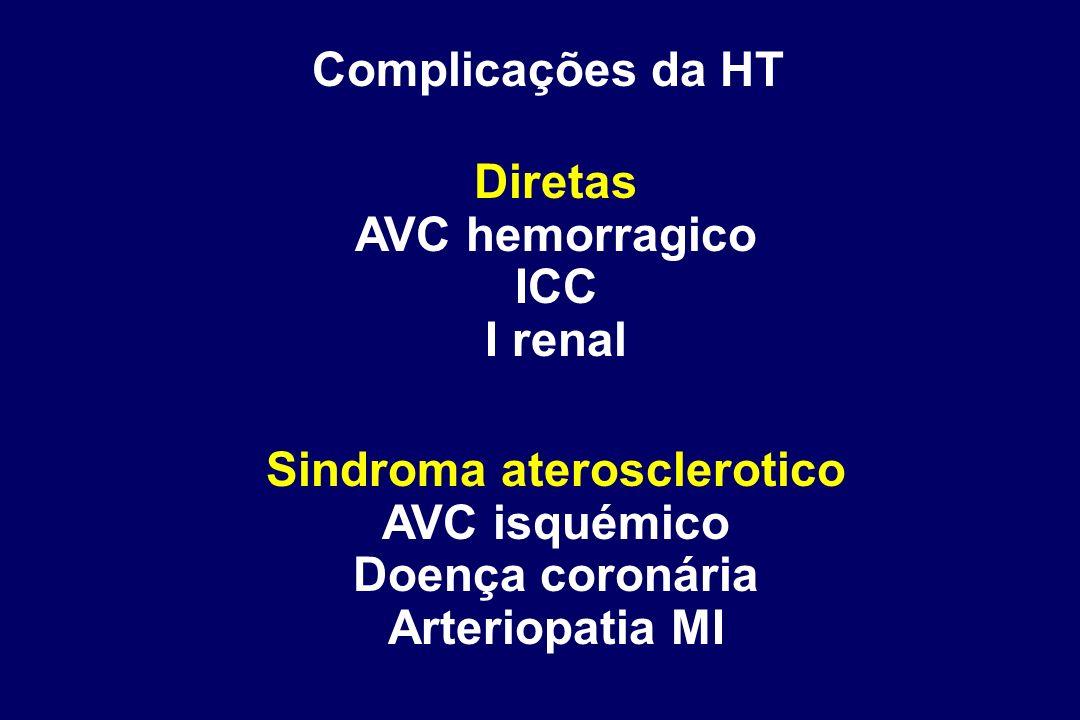 Sindroma aterosclerotico