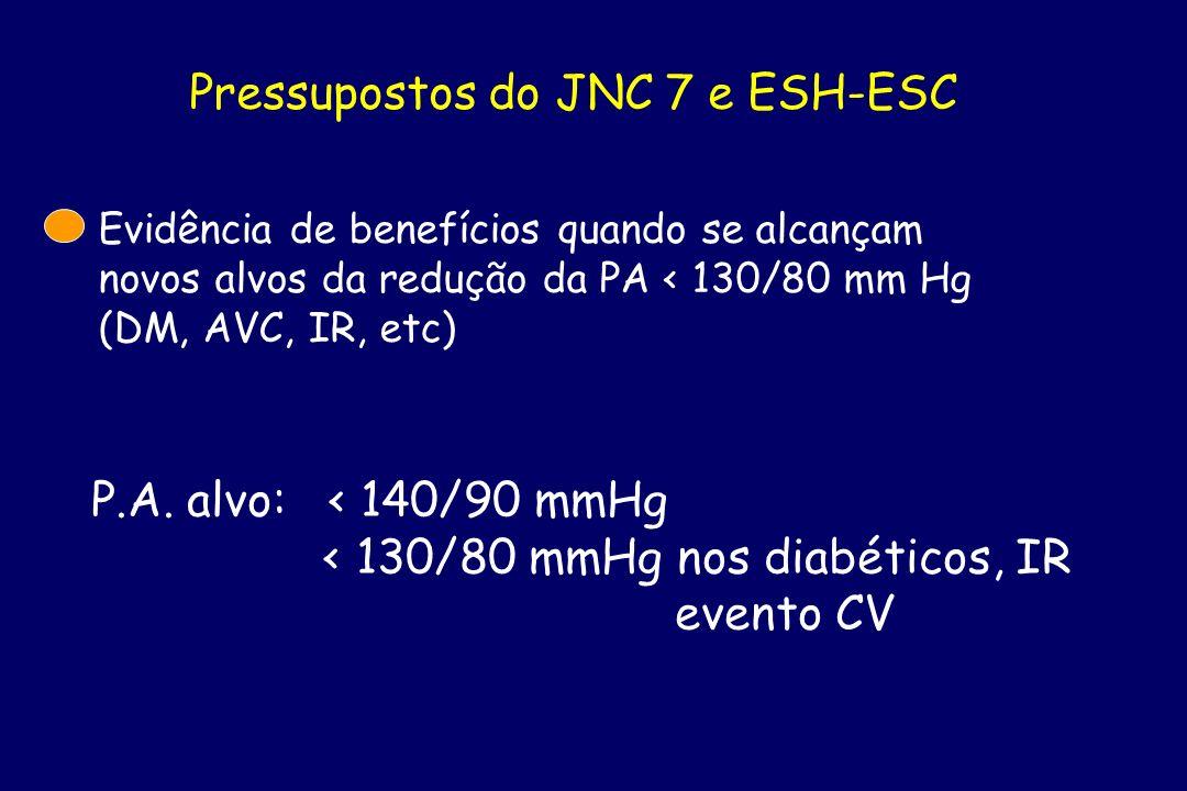 Pressupostos do JNC 7 e ESH-ESC