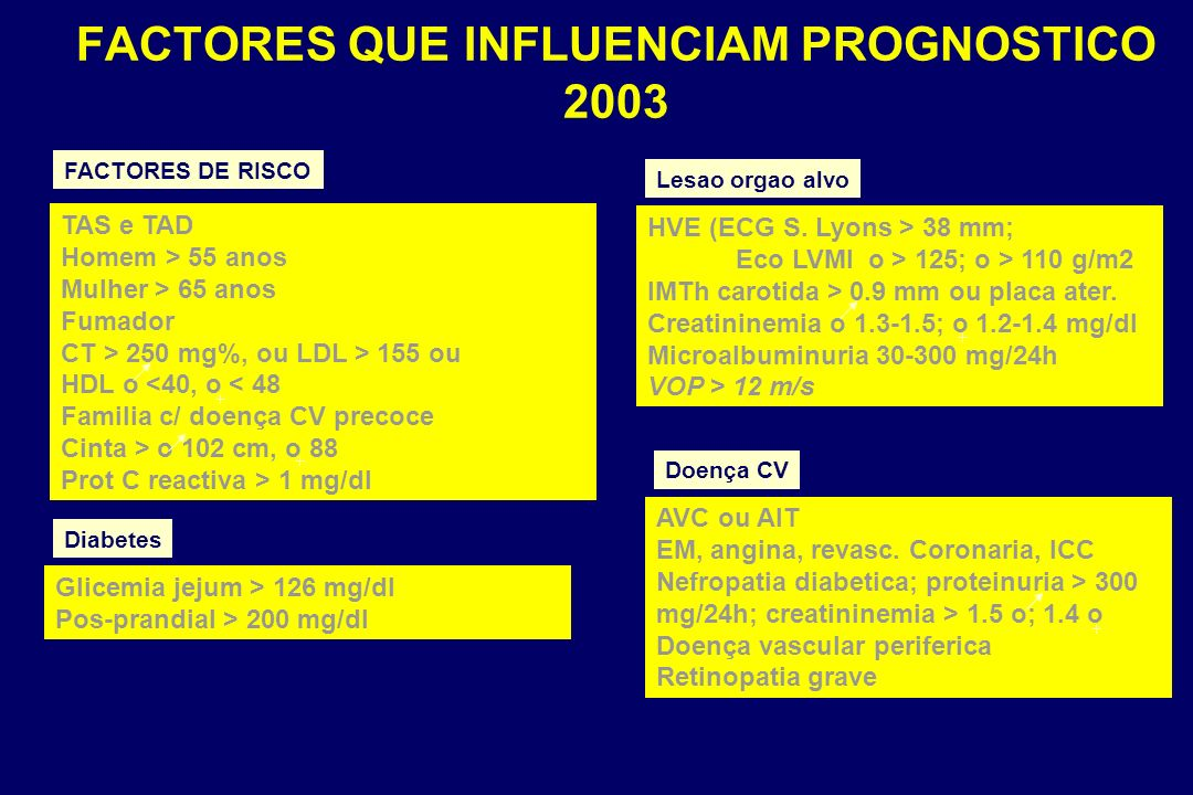 FACTORES QUE INFLUENCIAM PROGNOSTICO 2003