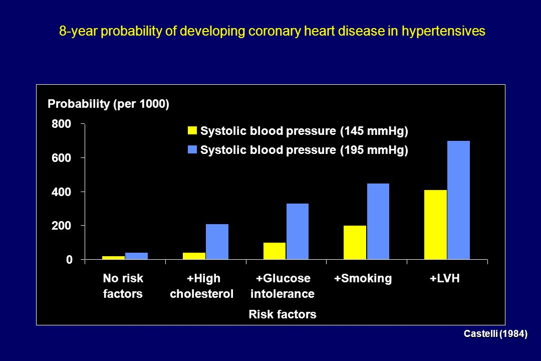8-year probability of developing coronary heart disease in hypertensives