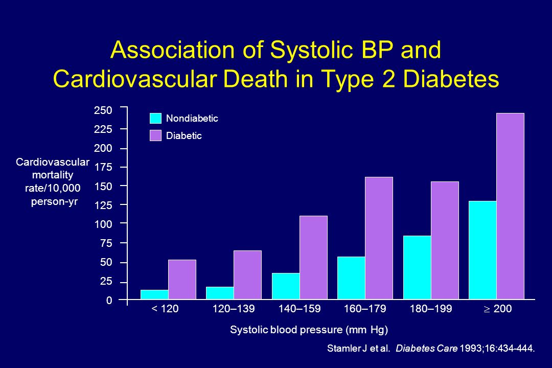 Association of Systolic BP and Cardiovascular Death in Type 2 Diabetes