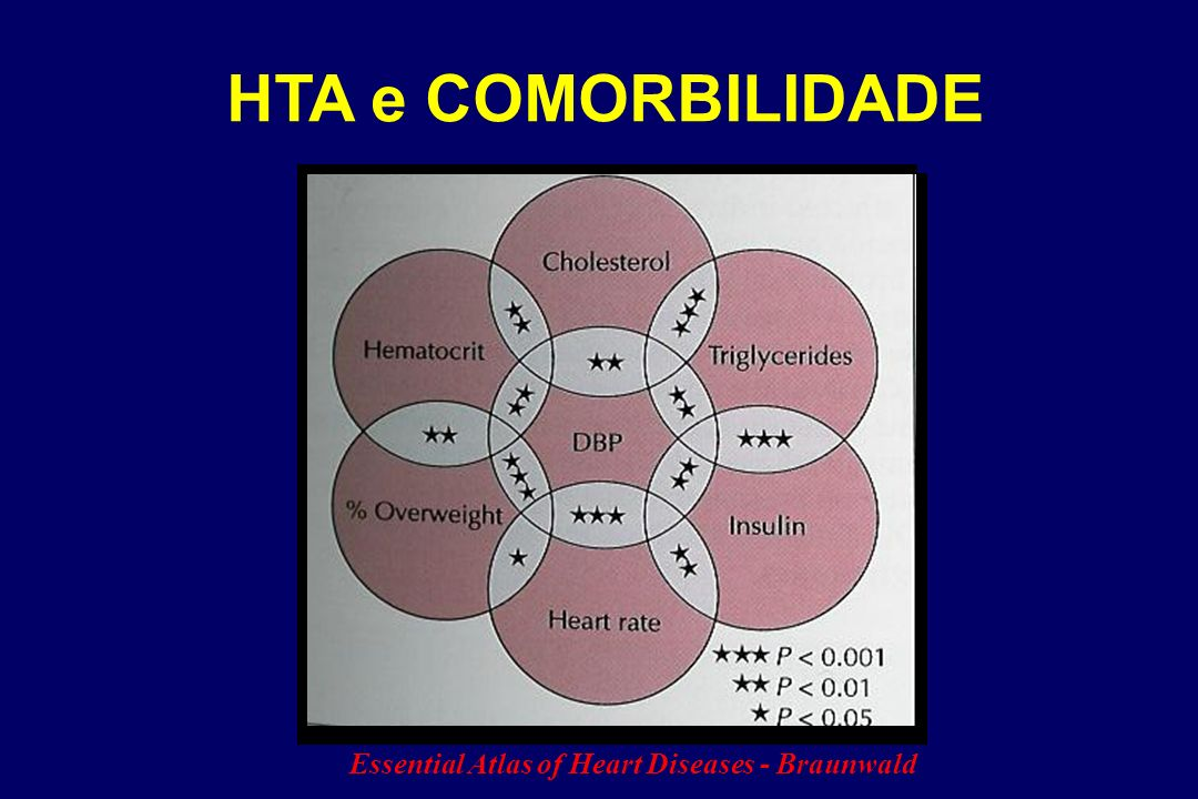 HTA e COMORBILIDADE Essential Atlas of Heart Diseases - Braunwald
