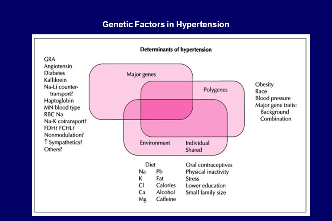 Genetic Factors in Hypertension