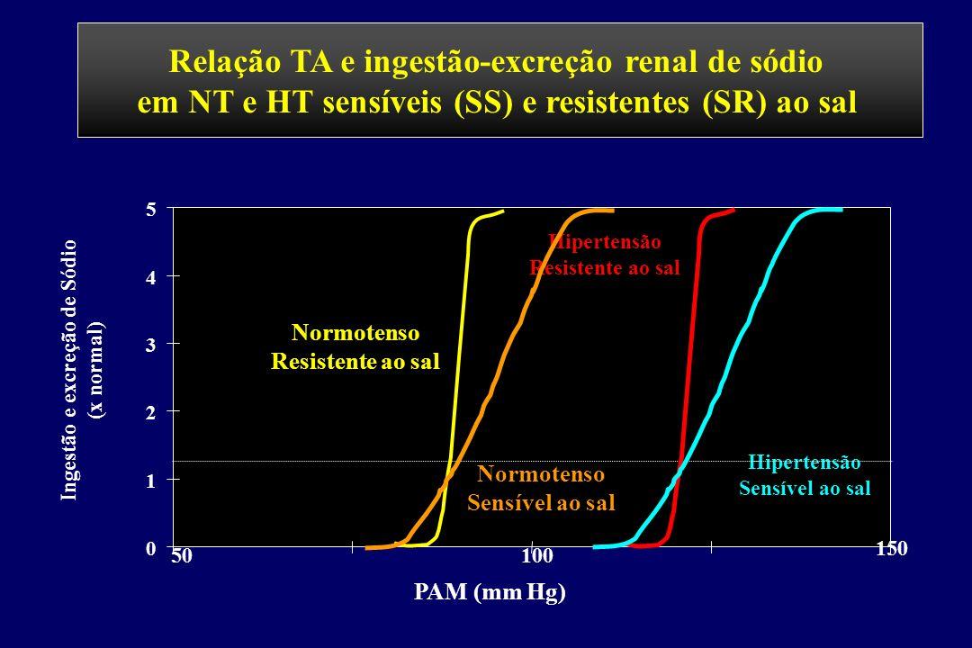Relação TA e ingestão-excreção renal de sódio