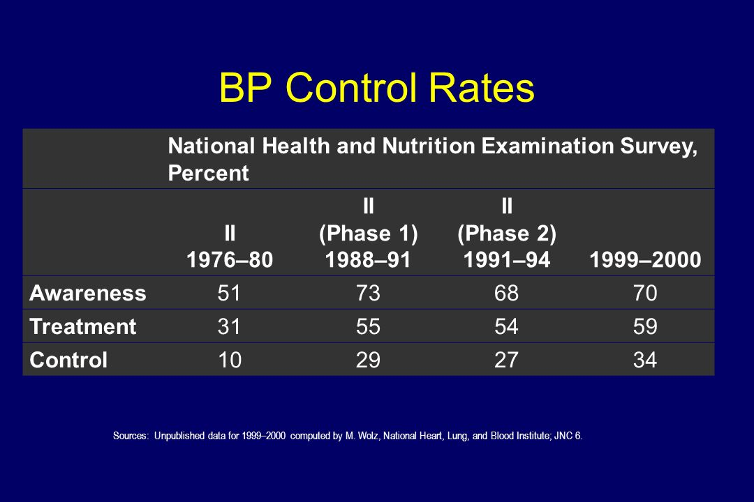 BP Control Rates Trends in awareness, treatment, and control of high blood pressure in adults ages 18–74.