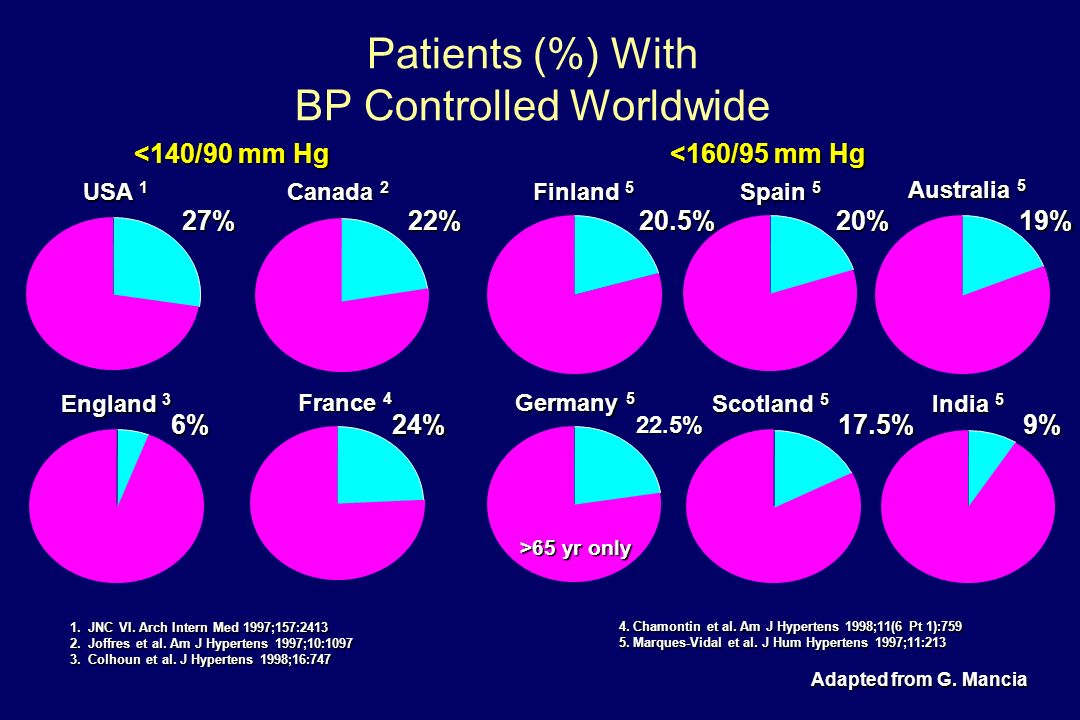 Patients (%) With BP Controlled Worldwide