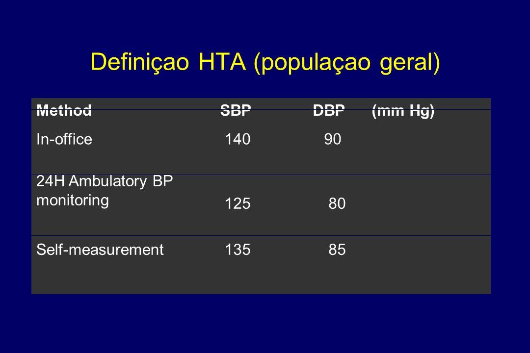 Definiçao HTA (populaçao geral)