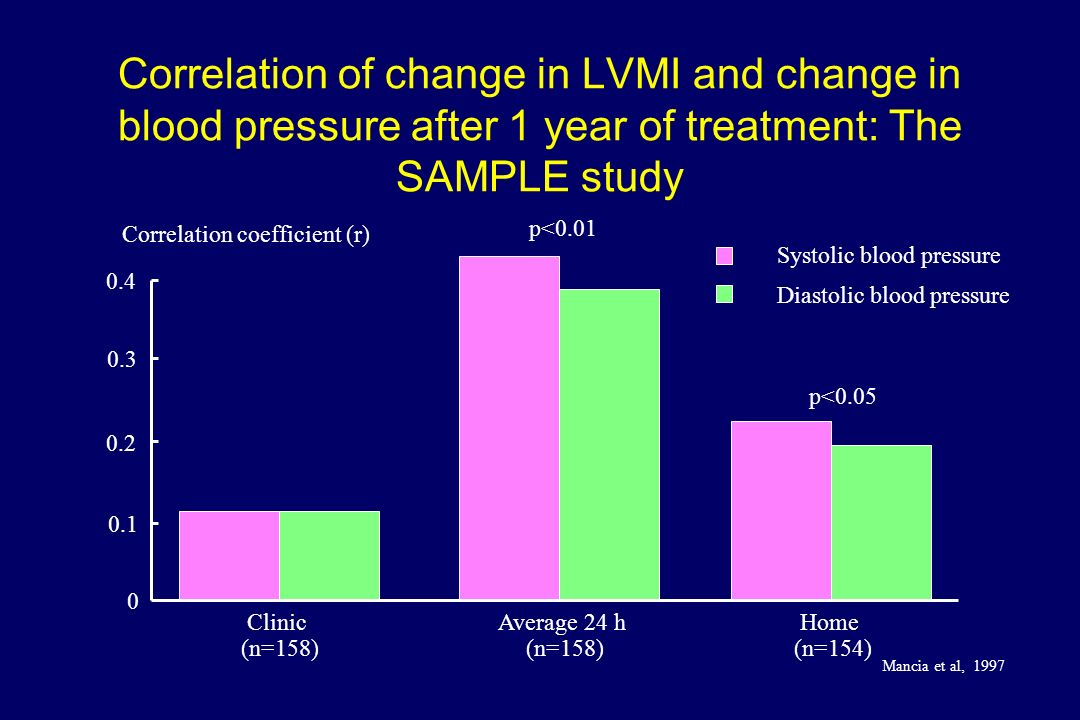 Correlation of change in LVMI and change in blood pressure after 1 year of treatment: The SAMPLE study