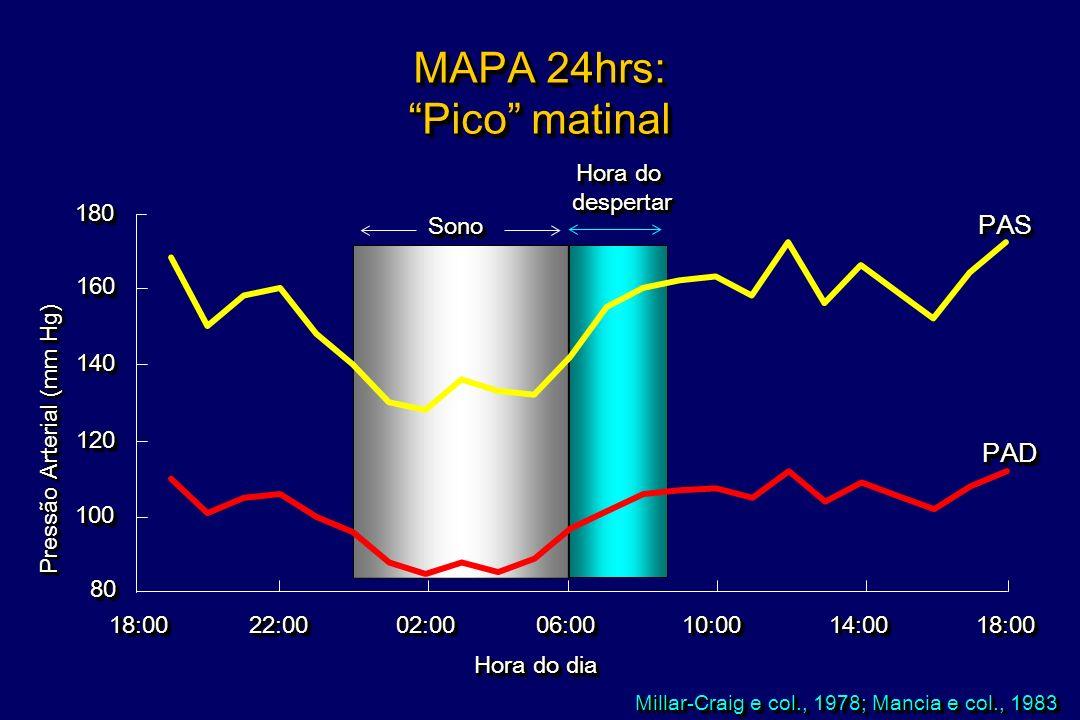 MAPA 24hrs: Pico matinal PAS PAD Hora do despertar 180 Sono 160 140