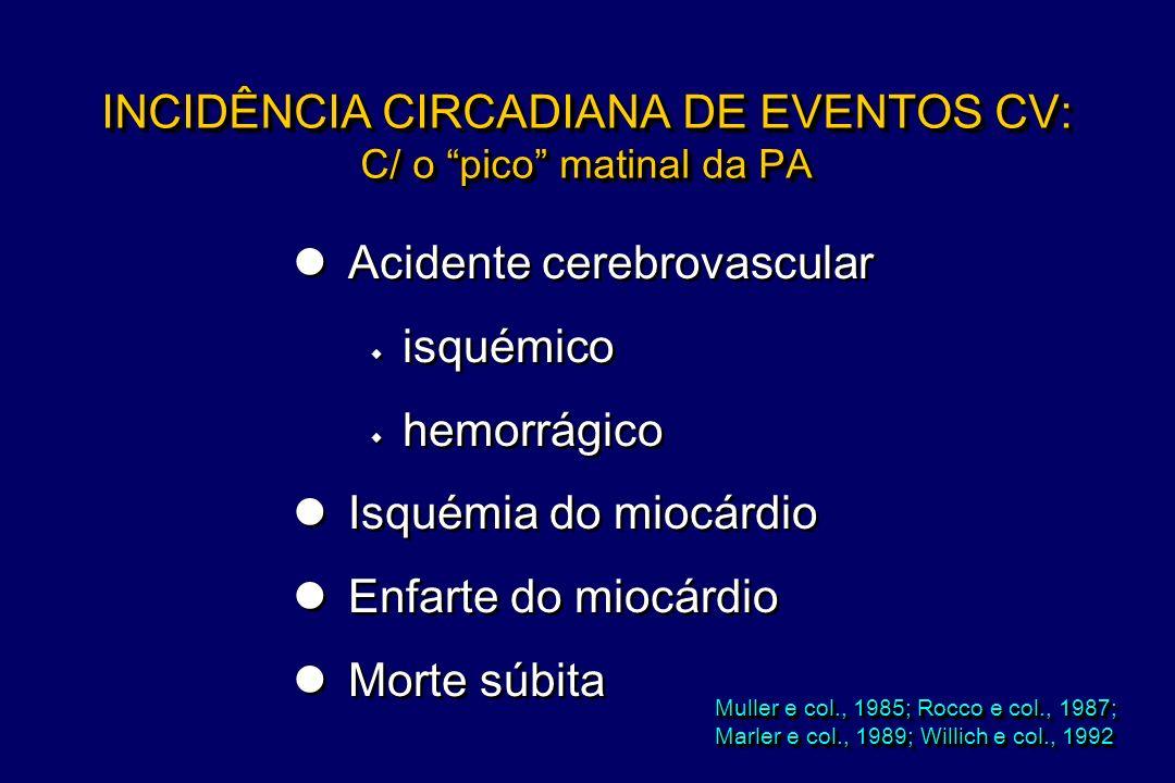 INCIDÊNCIA CIRCADIANA DE EVENTOS CV: