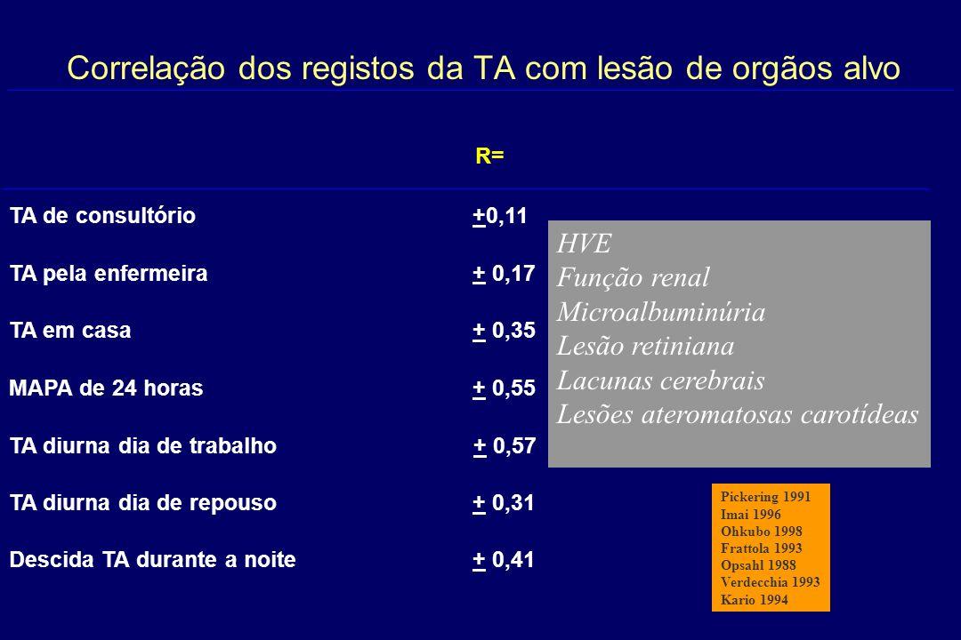 Correlação dos registos da TA com lesão de orgãos alvo