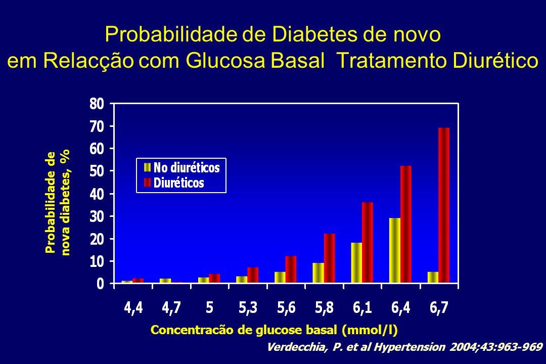 Probabilidade de Diabetes de novo em Relacção com Glucosa Basal Tratamento Diurético