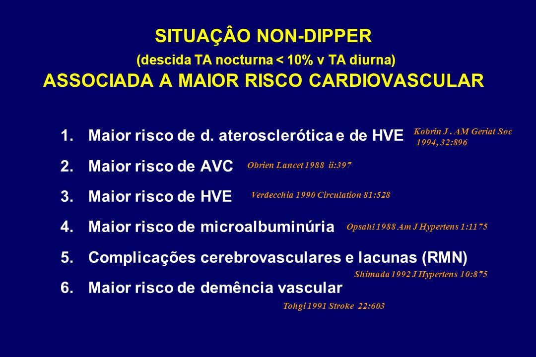 SITUAÇÂO NON-DIPPER (descida TA nocturna < 10% v TA diurna) ASSOCIADA A MAIOR RISCO CARDIOVASCULAR