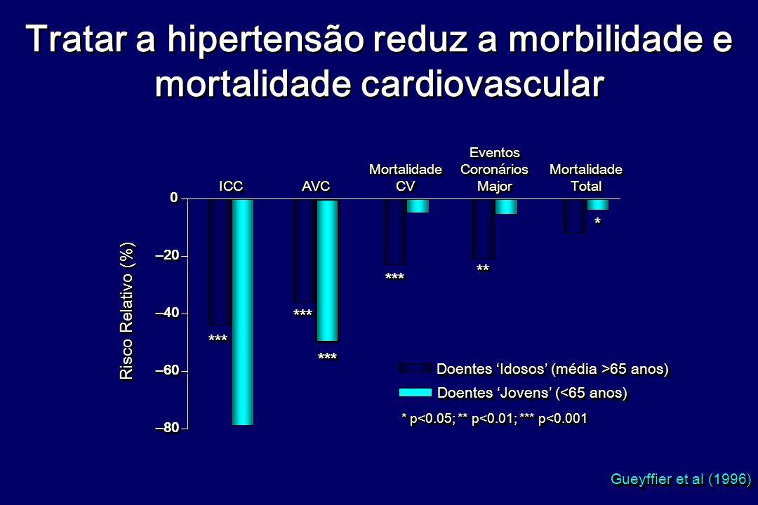 Tratar a hipertensão reduz a morbilidade e mortalidade cardiovascular