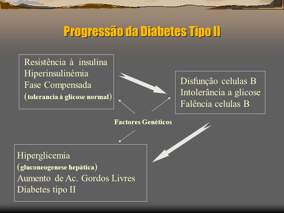 Progressão da Diabetes Tipo II