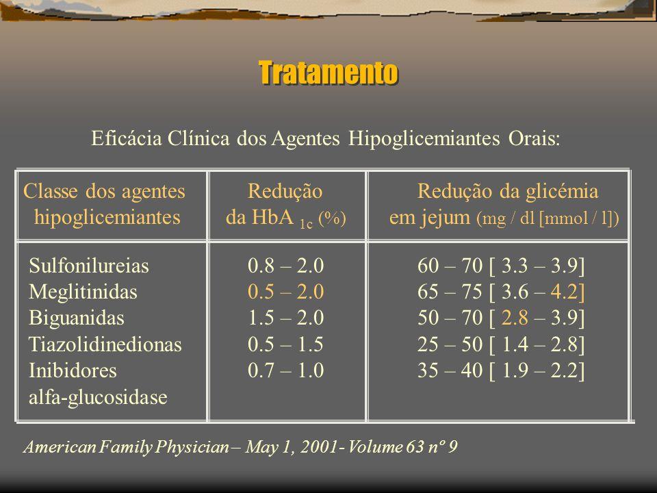 Eficácia Clínica dos Agentes Hipoglicemiantes Orais: