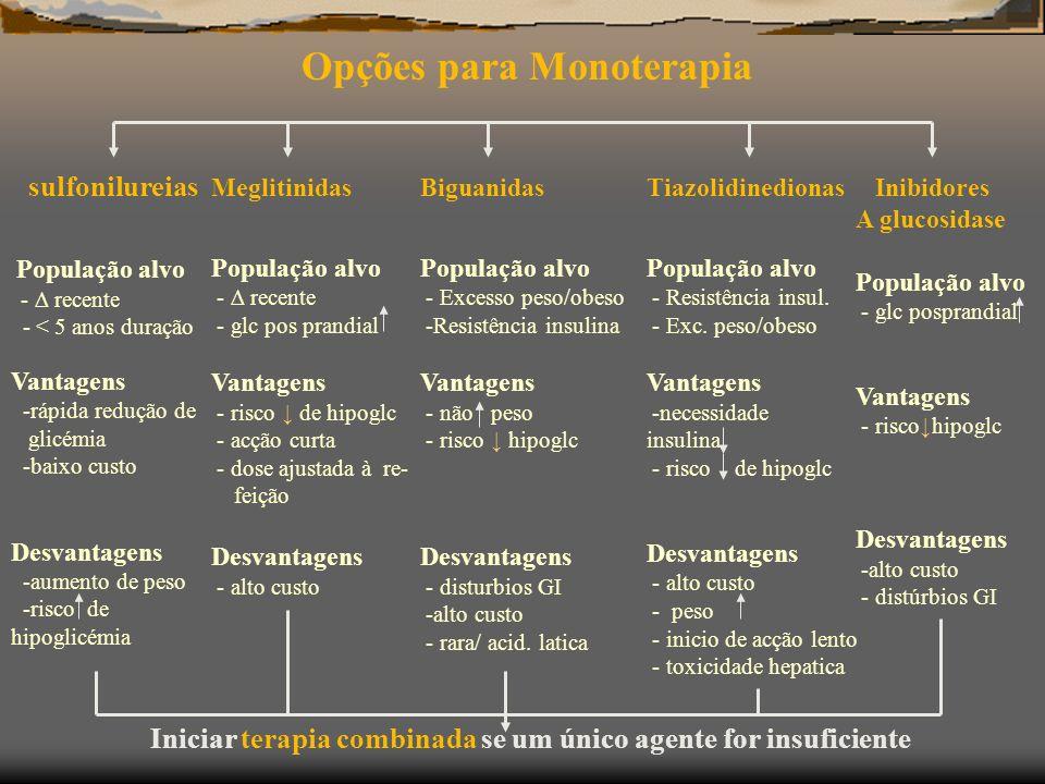 Opções para Monoterapia