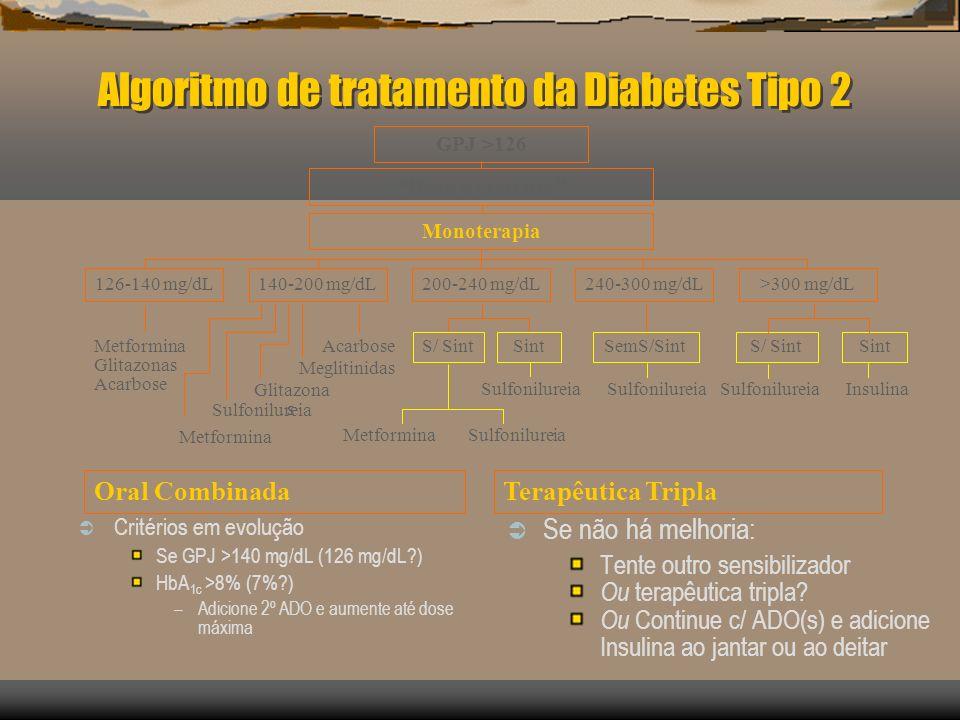 Algoritmo de tratamento da Diabetes Tipo 2