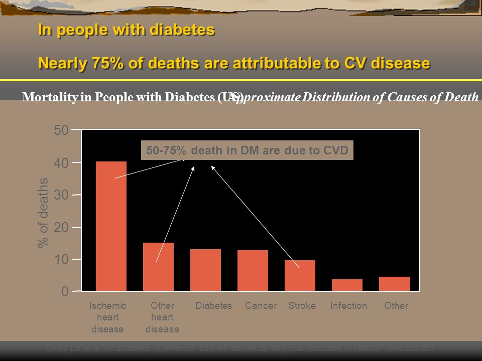 In people with diabetes Nearly 75% of deaths are attributable to CV disease