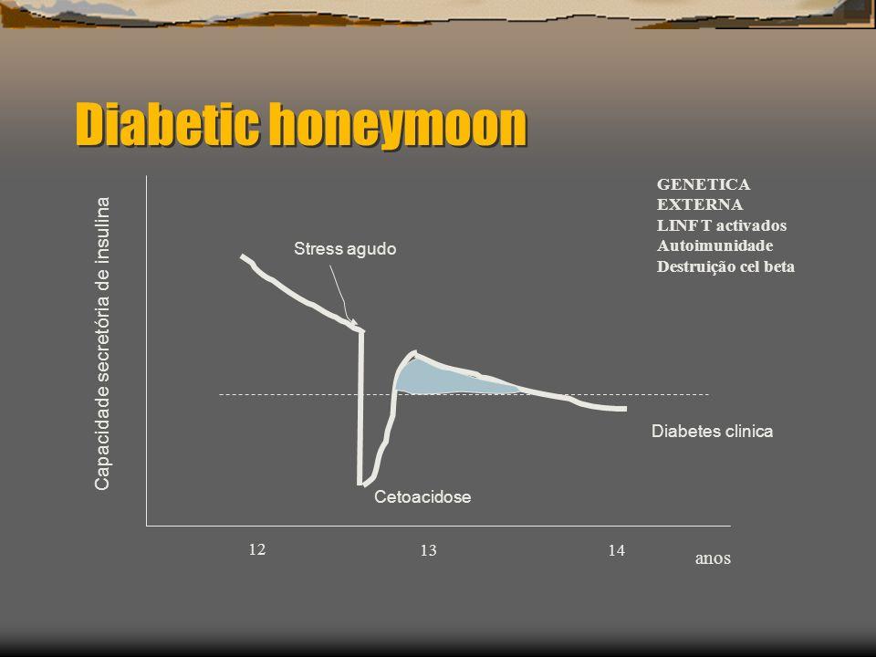 Diabetic honeymoon Capacidade secretória de insulina anos GENETICA