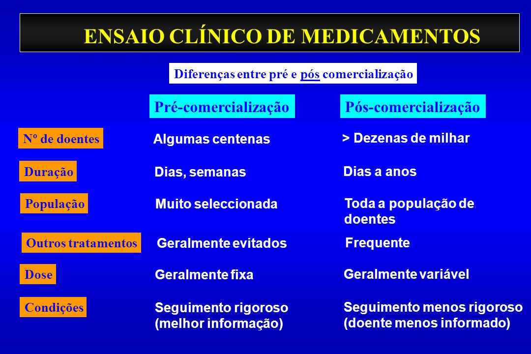 ENSAIO CLÍNICO DE MEDICAMENTOS