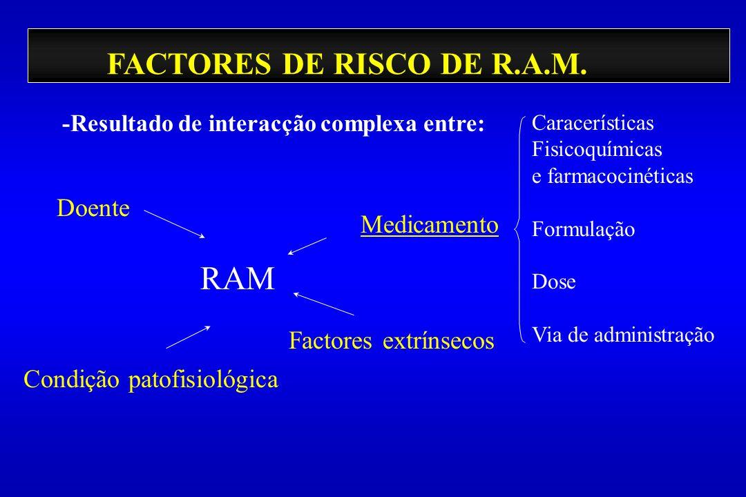 RAM FACTORES DE RISCO DE R.A.M. Doente Medicamento