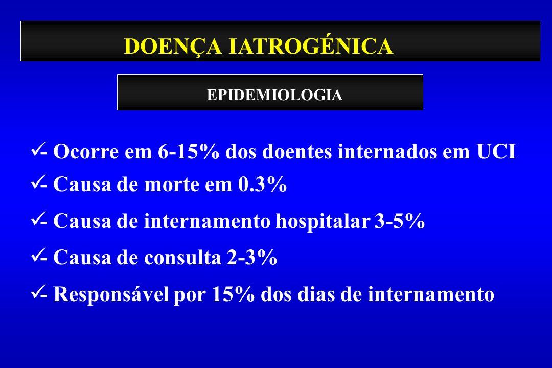 DOENÇA IATROGÉNICA - Ocorre em 6-15% dos doentes internados em UCI