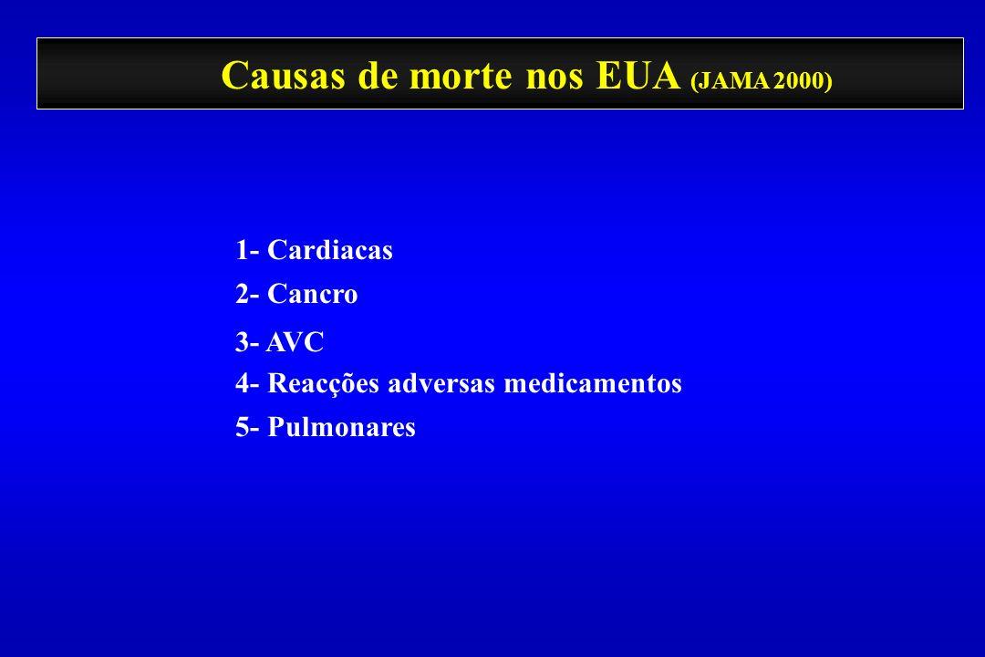 Causas de morte nos EUA (JAMA 2000)