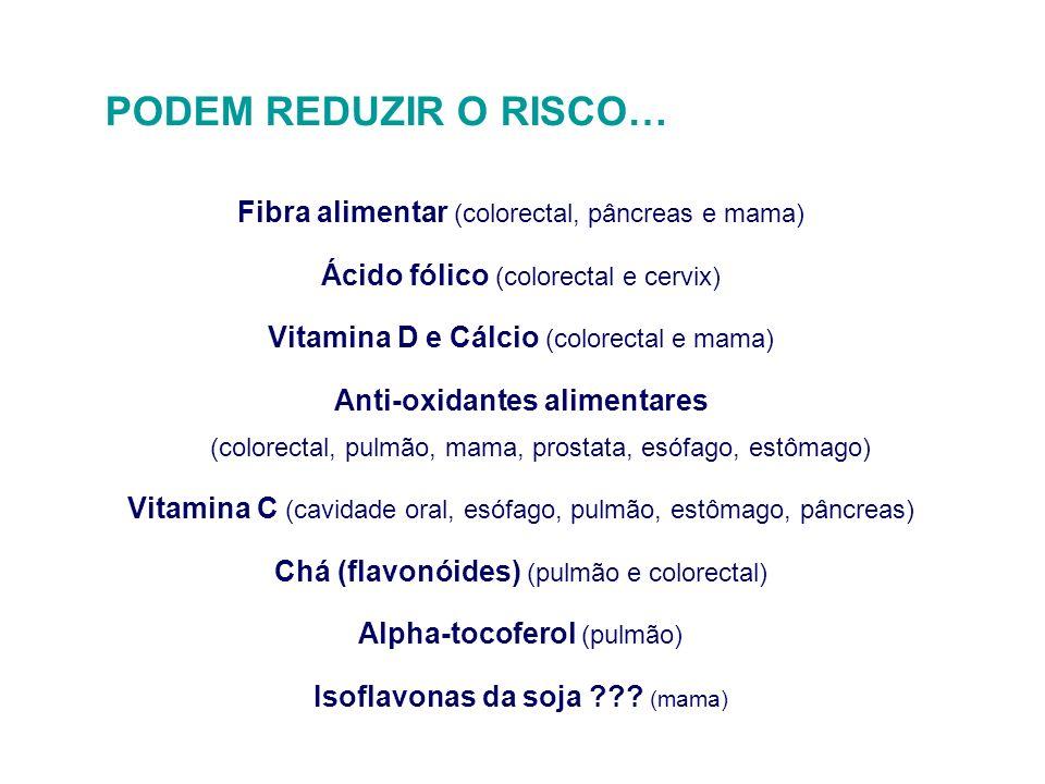 PODEM REDUZIR O RISCO… Fibra alimentar (colorectal, pâncreas e mama)