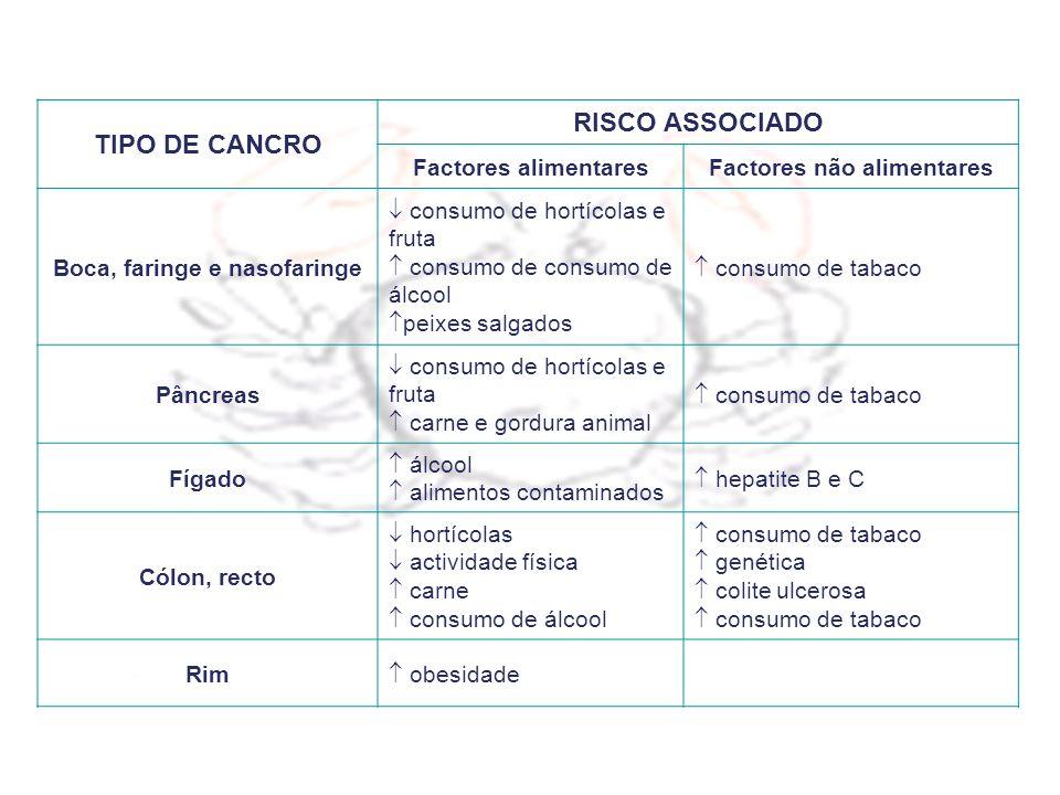 Factores não alimentares Boca, faringe e nasofaringe
