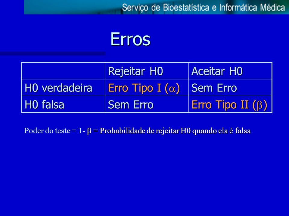 Erros Rejeitar H0 Aceitar H0 H0 verdadeira Erro Tipo I () Sem Erro