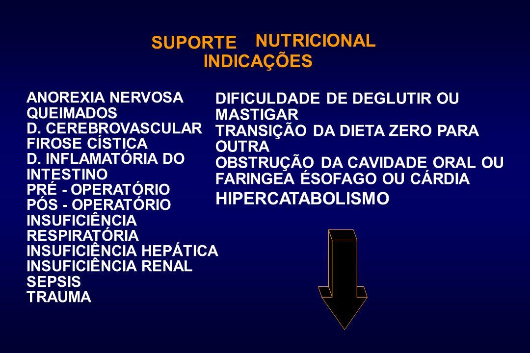 NUTRICIONAL SUPORTE INDICAÇÕES HIPERCATABOLISMO