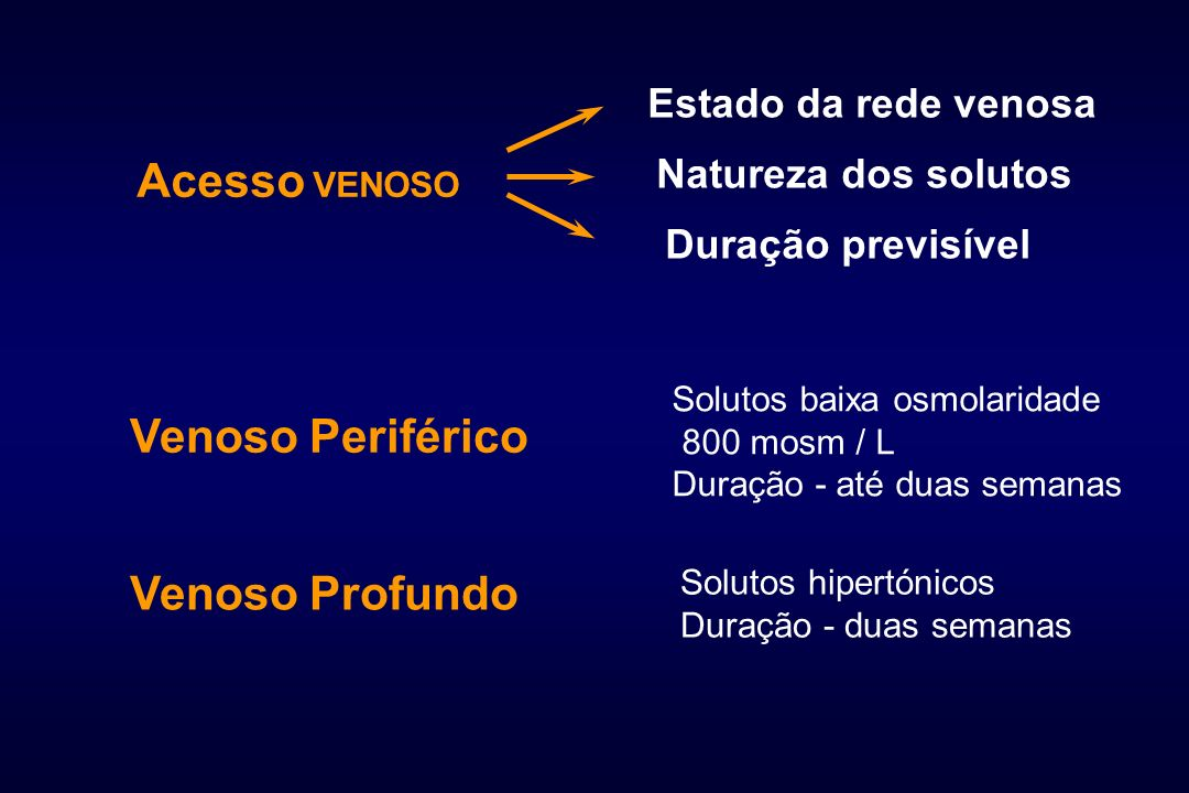 Acesso VENOSO Venoso Periférico Venoso Profundo Estado da rede venosa
