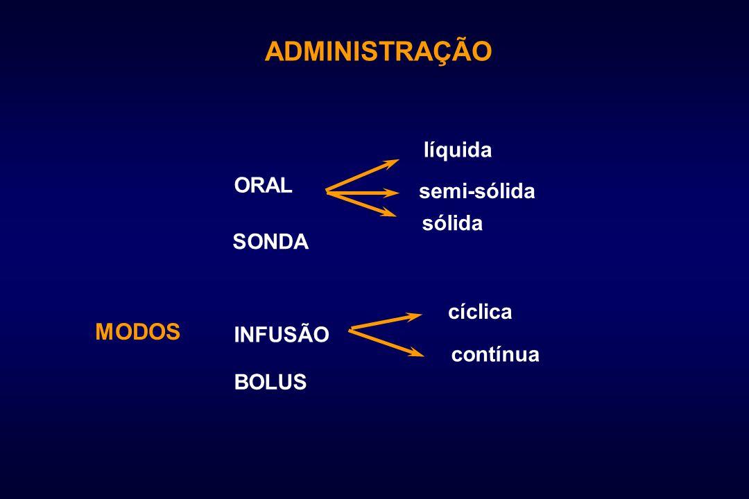 ADMINISTRAÇÃO MODOS líquida ORAL semi-sólida sólida SONDA cíclica