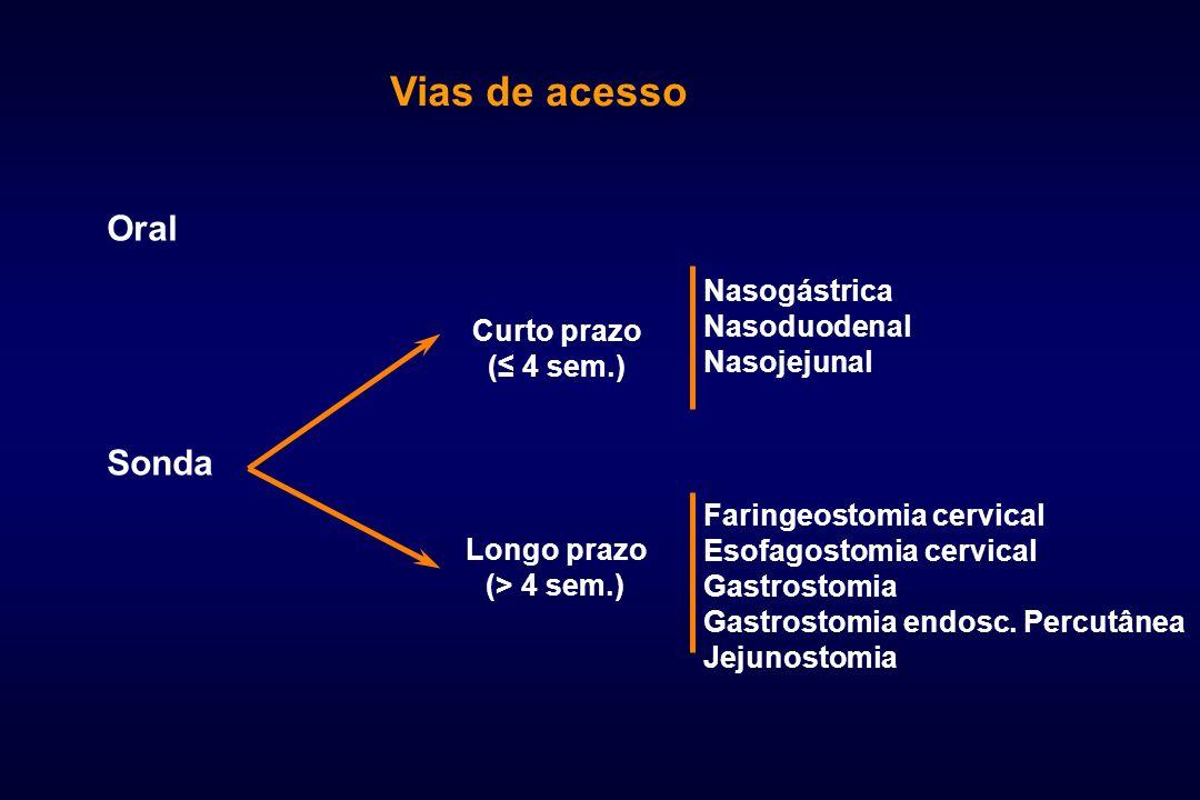 Vias de acesso Oral Sonda Nasogástrica Nasoduodenal Nasojejunal