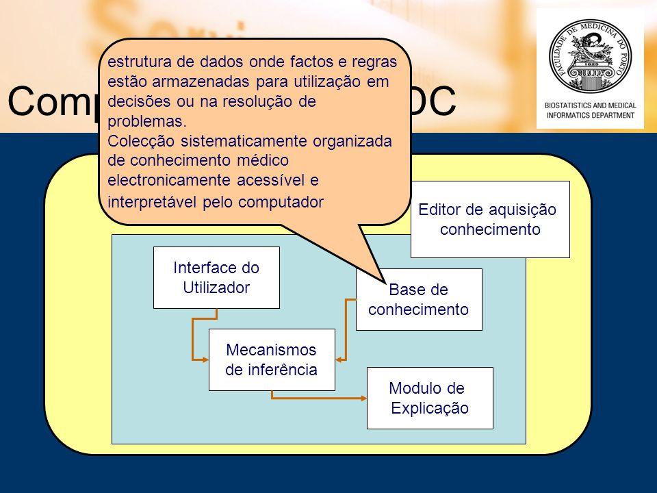 Componentes dos SADC