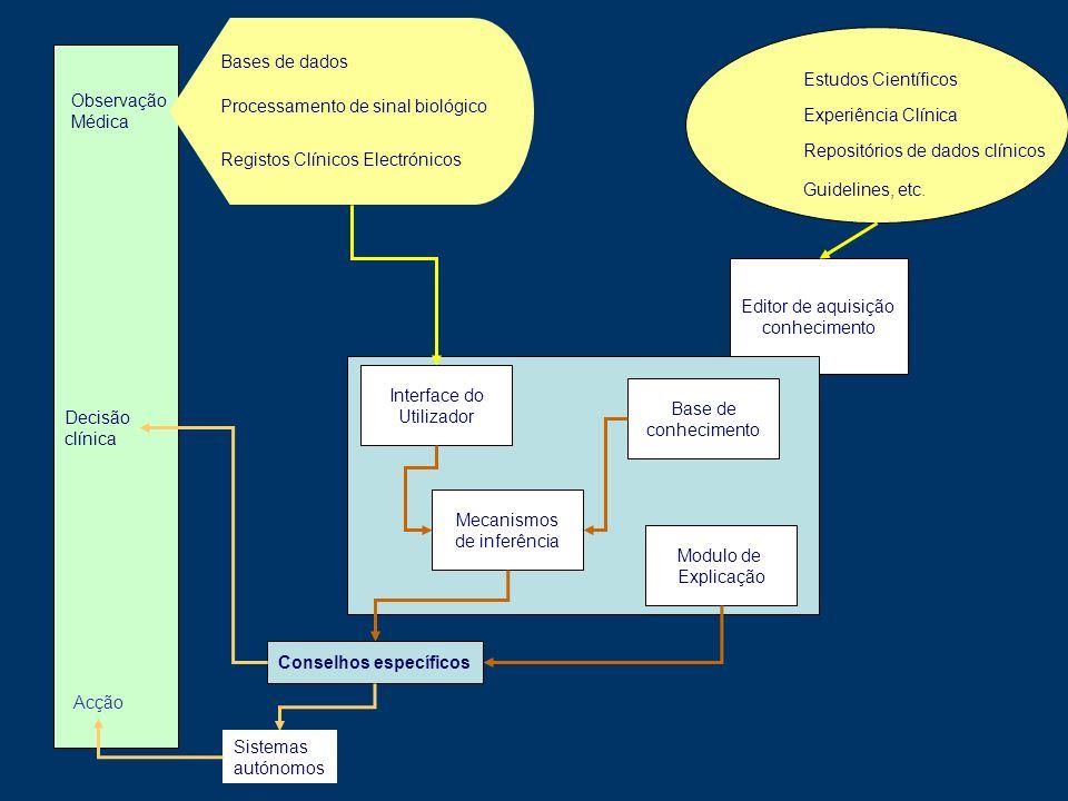 Bases de dados Estudos Científicos. Observação. Médica. Processamento de sinal biológico. Experiência Clínica.
