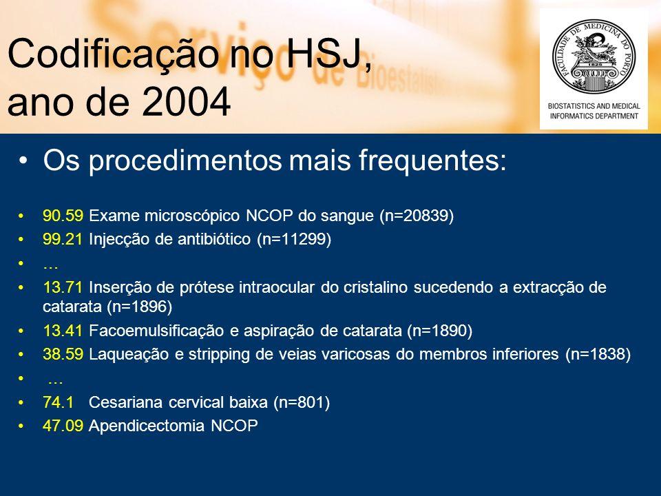 Codificação no HSJ, ano de 2004